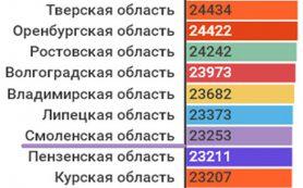 Смоленская область по зарплатам занимает 60-е место