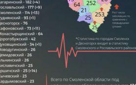Новые данные коронавируса в Смоленской области на 2 марта